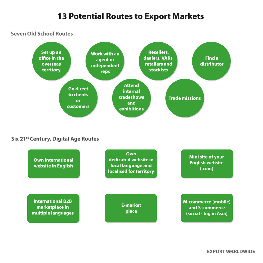 13 potential routes export marketing