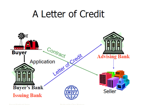 Letters of credit explained   Open to Export