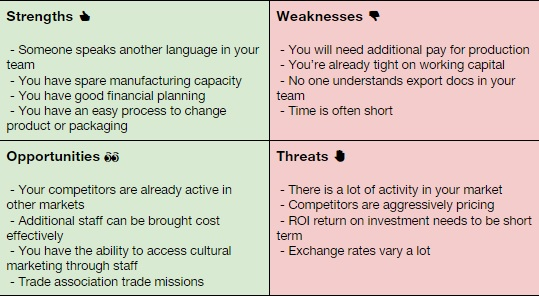 How Do I Do A Swot Analysis  Open To Export