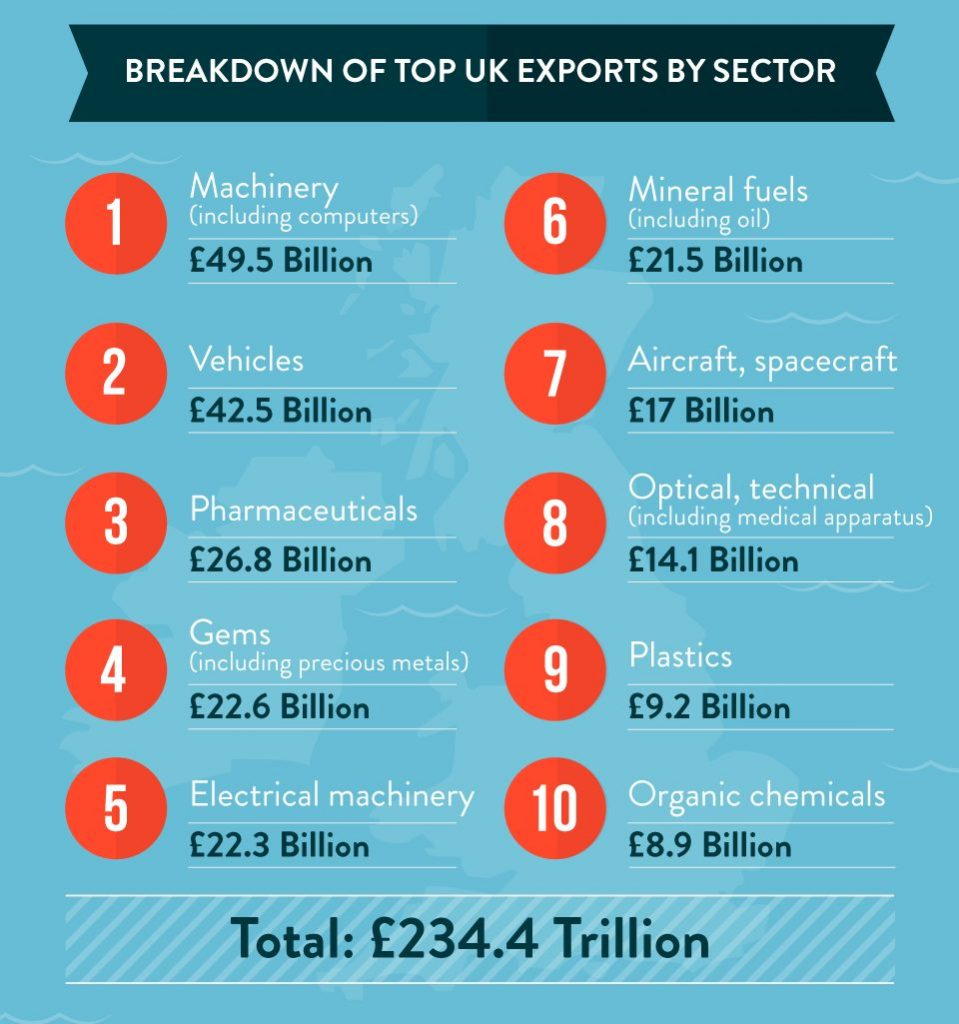 uk exports sector