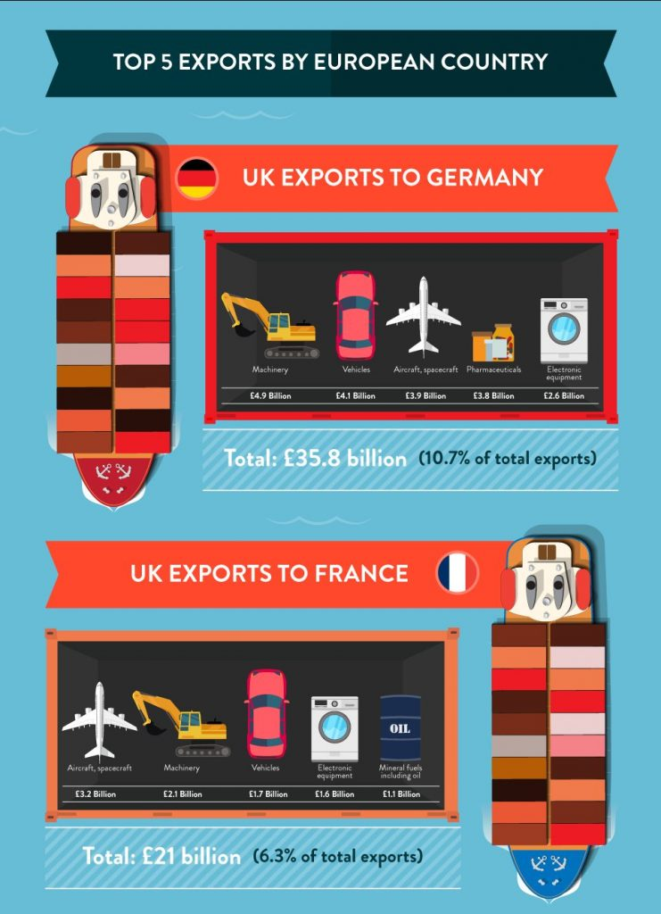 uk exports germany and france