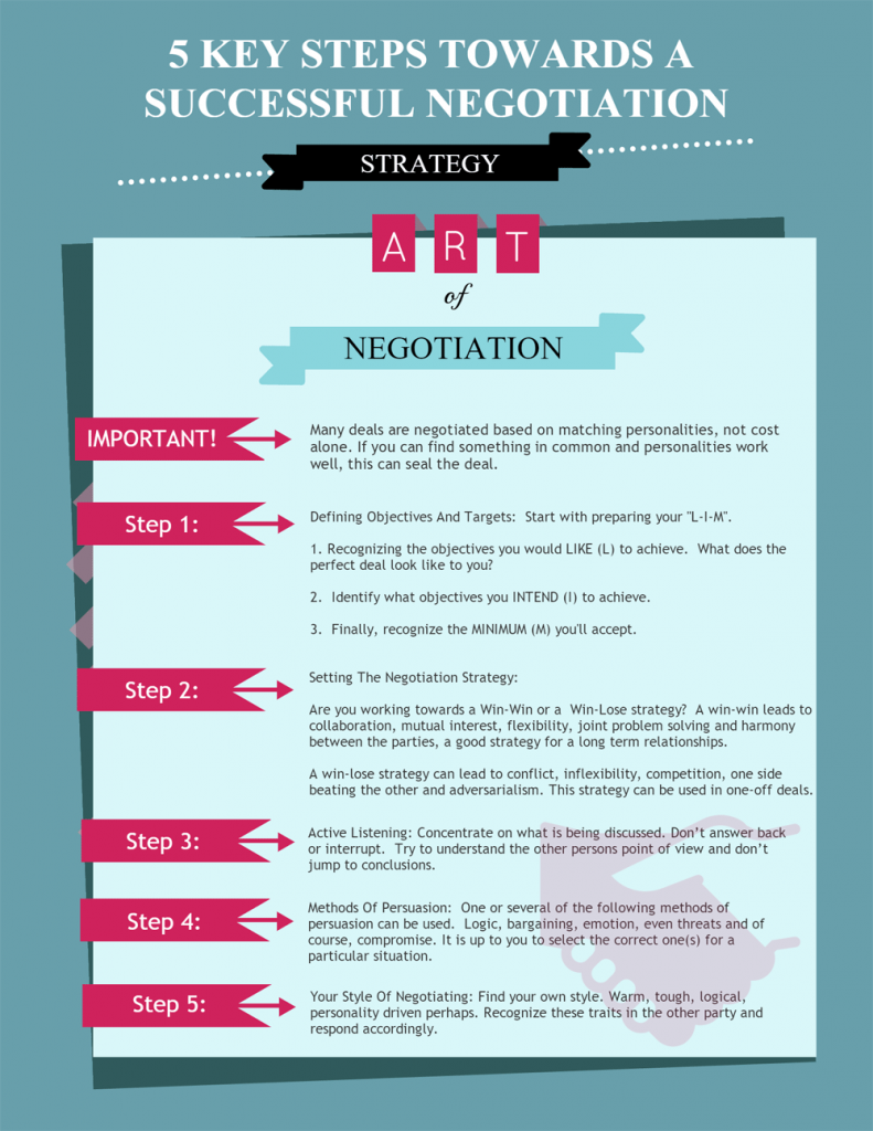 5 steps to negotiation
