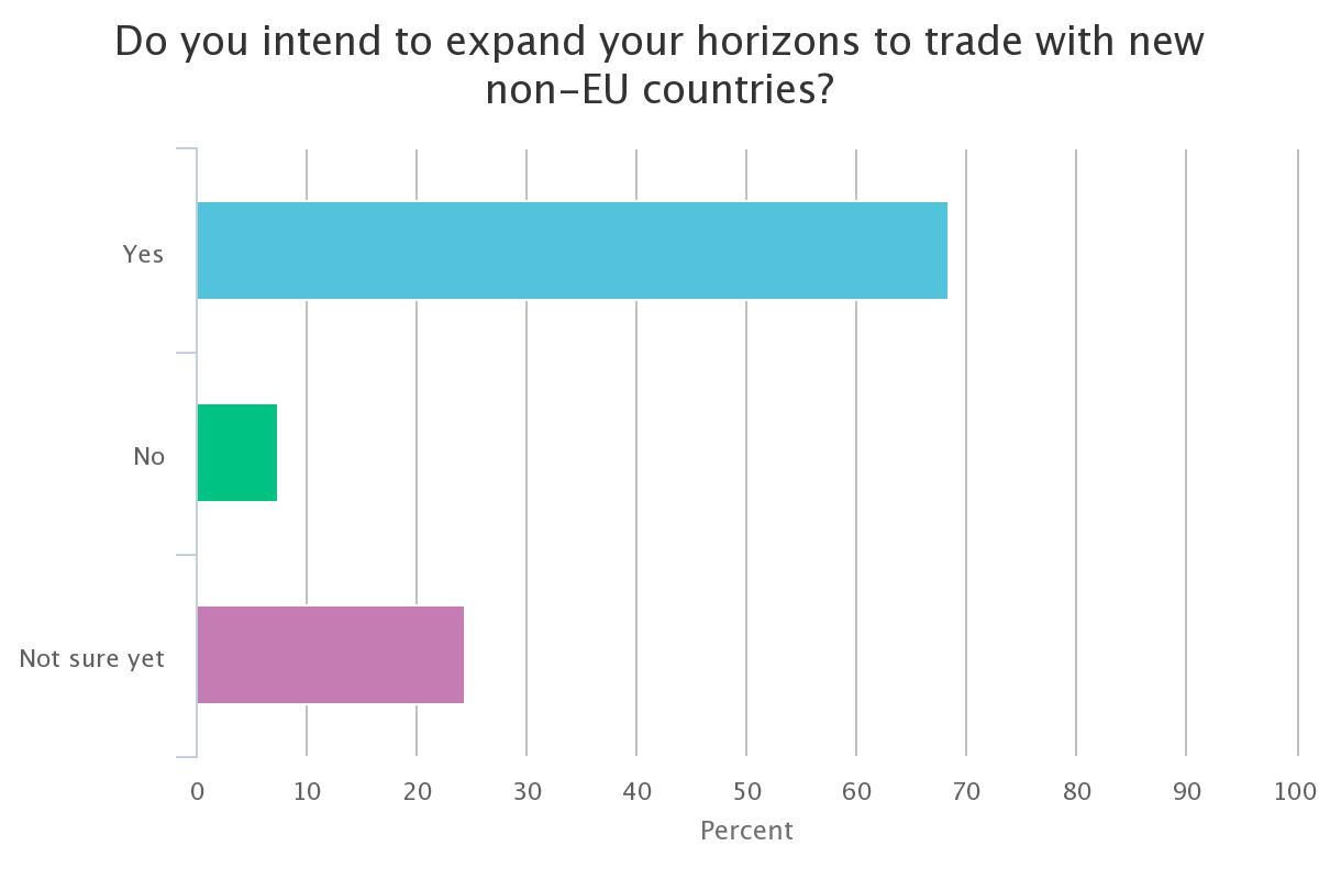 global britain exports