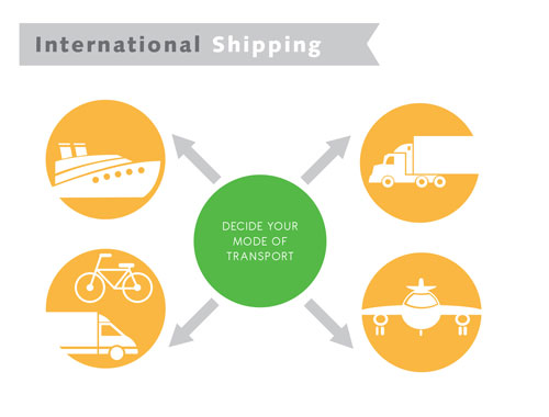 international delivery methods