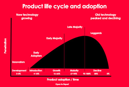 pricing lifecycle