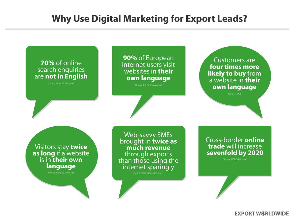 why use digital marketing