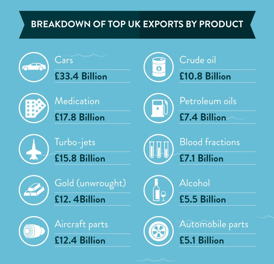 uk exports product