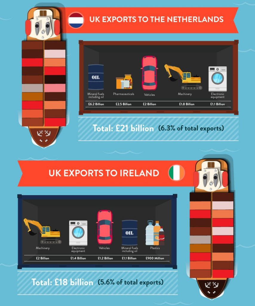 uk exports netherlands and ireland