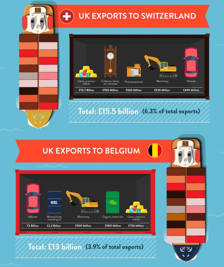 uk exports switzerland and belgium