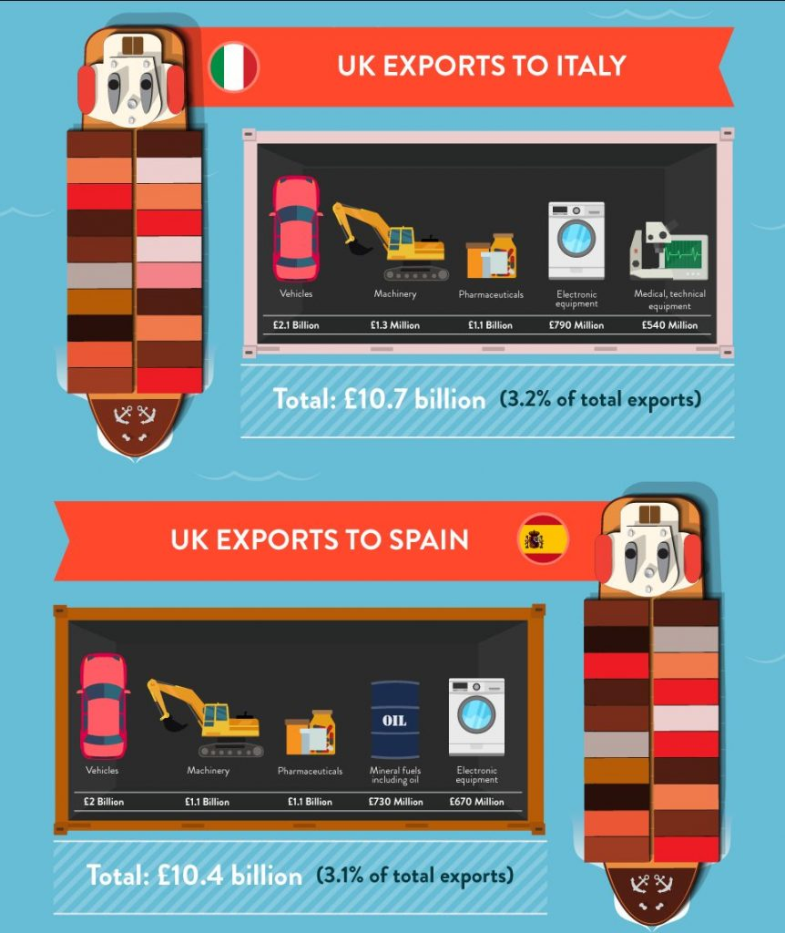 uk exports italy and spain
