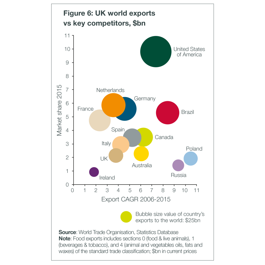 food and drink exports - competitors