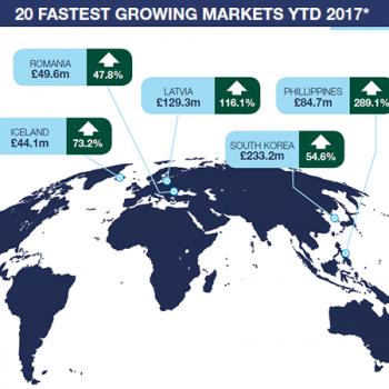 q3 global growth