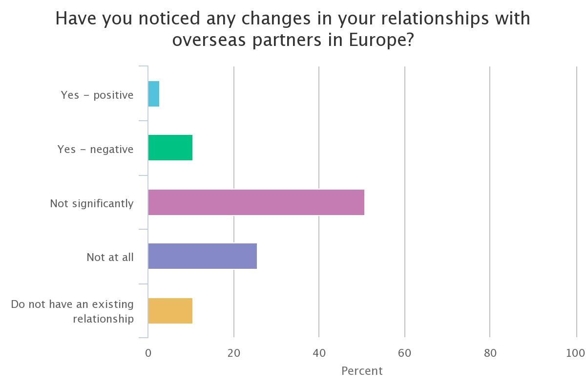 eu relationship poll
