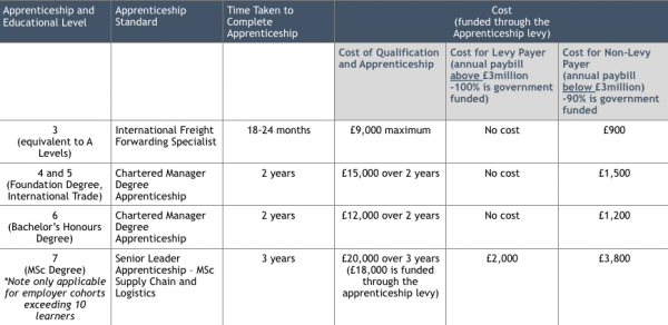 International Trade Apprenticeship Grid